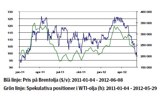 Utveckling på oljepriset januari 2011 till juni 2012