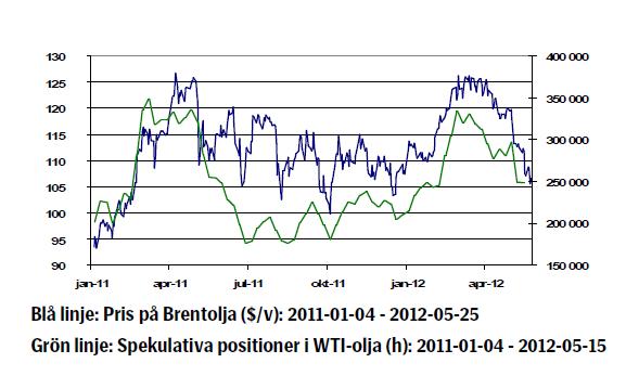 Oljepriset - Utveckling januari 2011 till maj 2012
