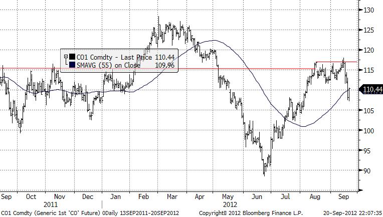 Oljeprisets utveckling under 2 år