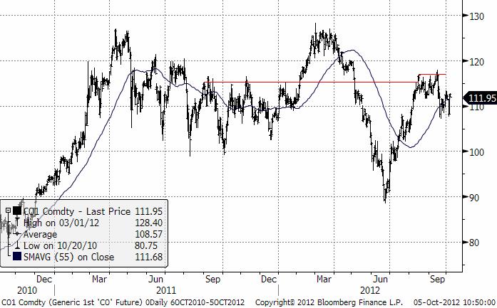 Oljeprisets utveckling 2010 till 5 oktober 2012