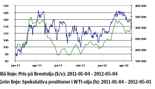 Oljeprisets utveckling 4 januari 2011 till 4 maj 2012