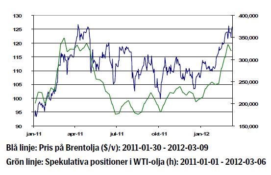 Oljeprisets utveckling (Brent och WTI) - 2011 - 2012