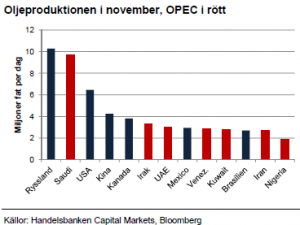 Oljeproduktion i november 2012 inkl OPEC