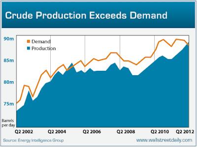 Oljeproduktionen överstiger efterfrågan - Diagram
