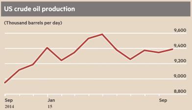 Varför oljepriset kan bli högre år 2016