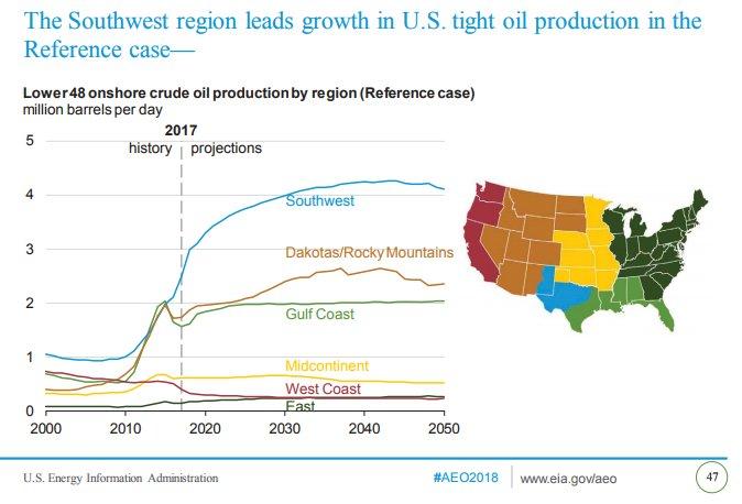Oljeproduktionen i USA under kommande 30 år