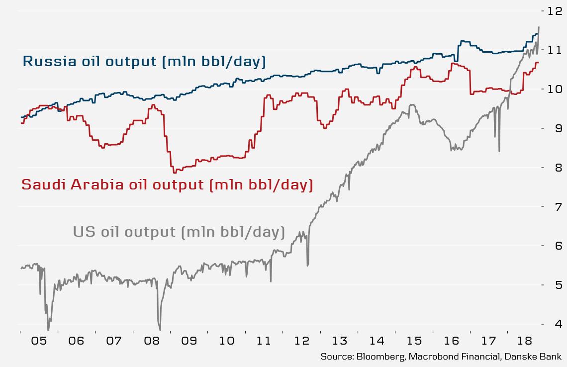 Diagram över oljeproduktion i Saudiarabien, USA och Ryssland