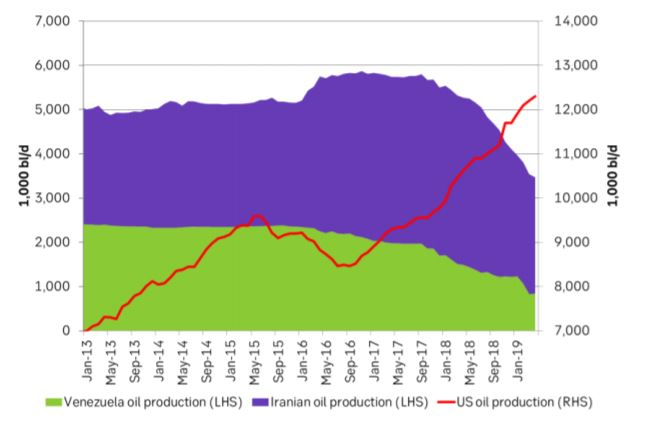Oil production Iran, Venezuela and the US in 1,000 bl/d
