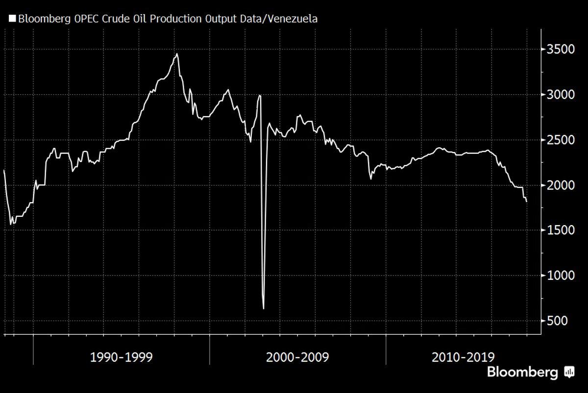 Oljeproduktion i Venezuela