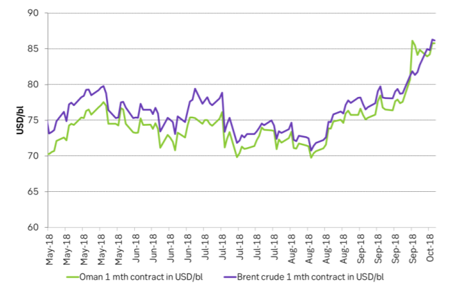 Oman 1mth and Brent 1mth. Oman led the way to break above $80/bl