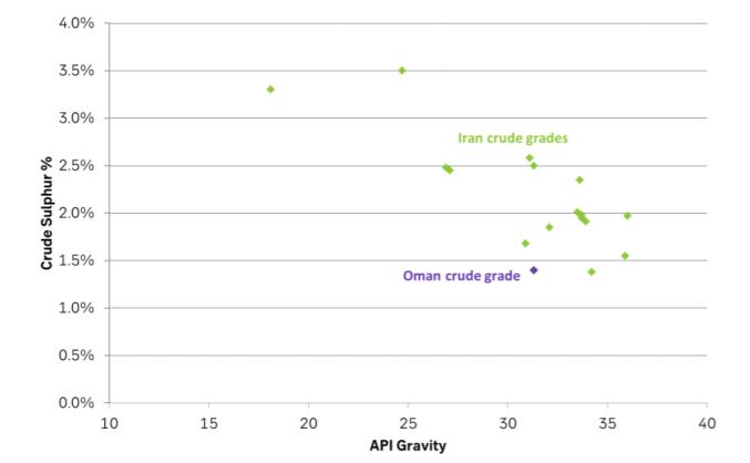 Oman crude grade versus Iran crude grades