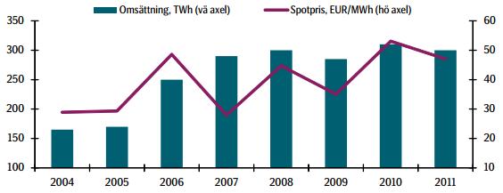 Omsättning och prisutveckling för el på spotmarknaden. Källa: Nord Pool Spot.