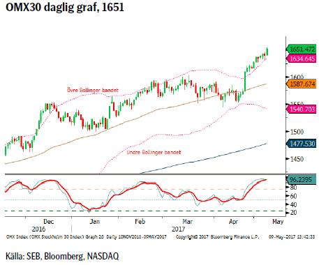 OMX30 daglig graf, 1651