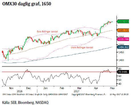 OMX30 daglig graf, 1650
