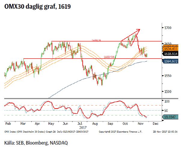 OMX30 daglig graf, 1619