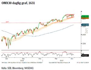 OMX30 daglig graf, 1631
