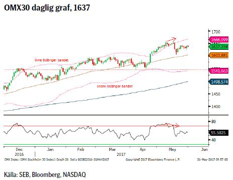 OMX30 daglig graf, 1637