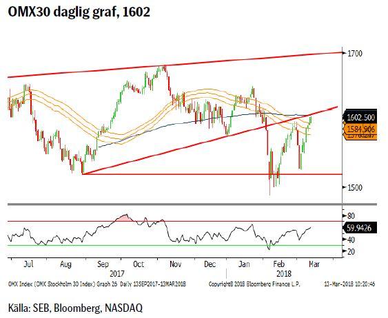 OMX30 daglig graf, 1602