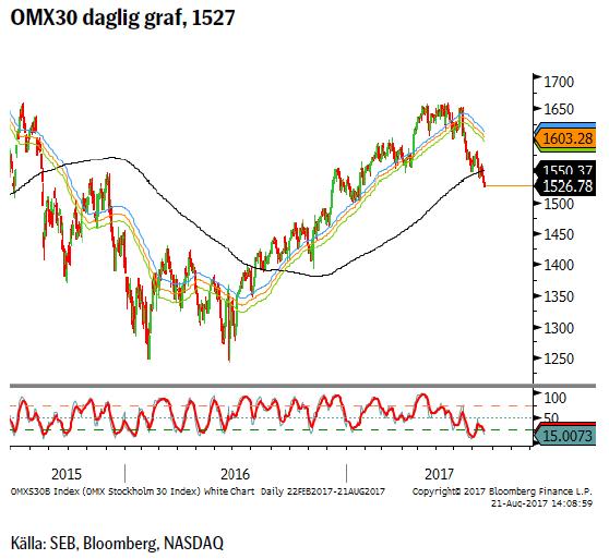 OMX30 daglig graf, 1527