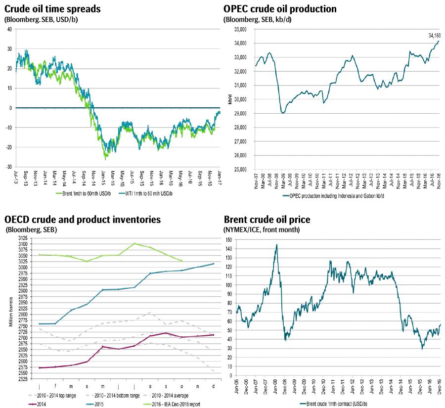 Crude graphs