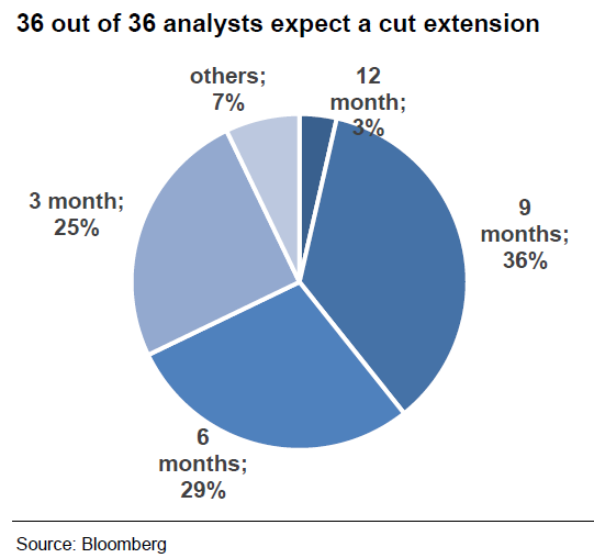 36 out of 36 analysts expect a cut extension