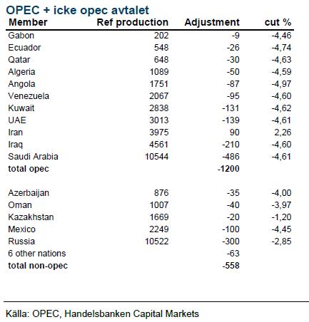 OPEC + icke opec avtalet