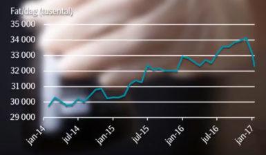 Amerikansk skifferolja ökar när OPEC minskar