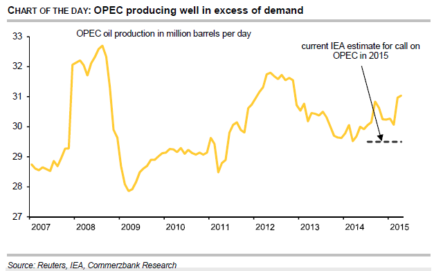 OPEC producing well in excess of demand