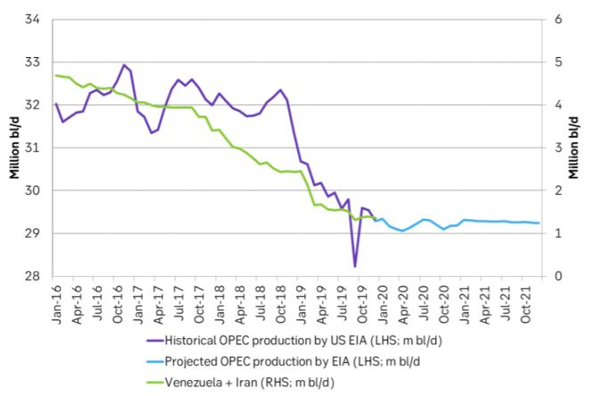 EIA's historical and projected OPEC production