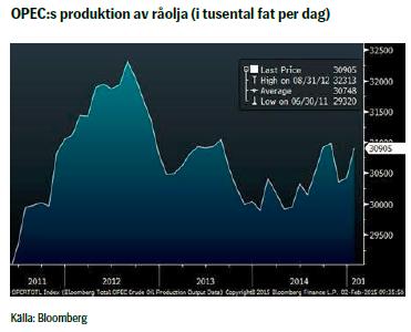 OPEC:s produktion av råolja (i tusental fat per dag)