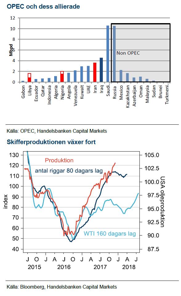 OPEC och skifferolja