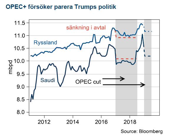 OPEC+ försöker parera Trumps politik