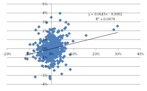 Relationen mellan förändringar i optionsvolatilitet och terminspris