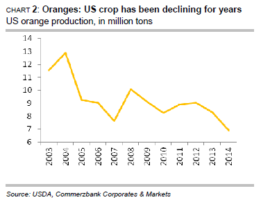 Oranges, US crop production