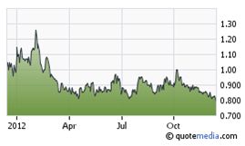 Orvana Minerals share price
