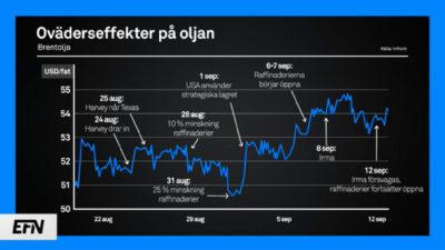 Vad som händer på oljemarknaden