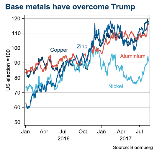 Basemetals har overcome Trump