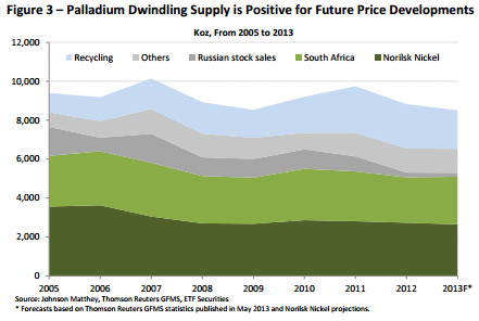 Dwindling supply of palladium