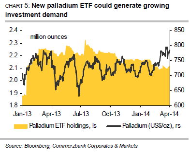 New palladium ETF could generate growing investment demand