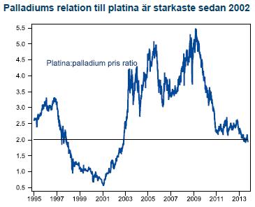 Palladium i relation till platina