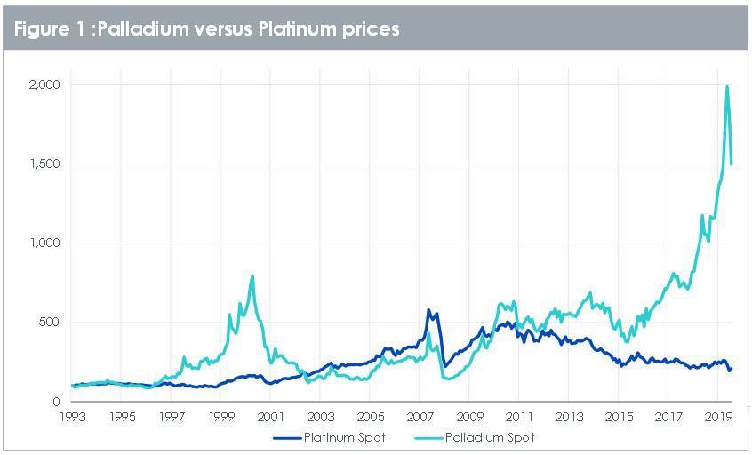 Palladium versus platinum prices