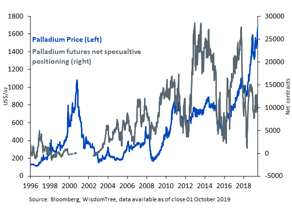 The price of palladium and net speculative positions