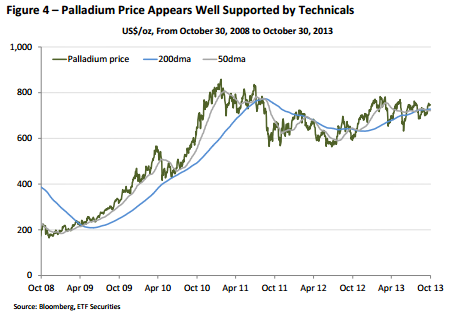 Palladium price technicals