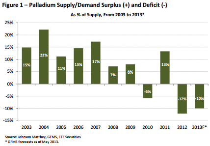 Palladium supply/demand and surplus/deficit
