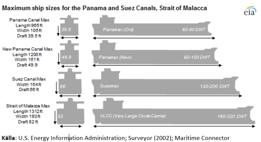 Fartygsstorlekar Panamax, Suezmax och VLCC