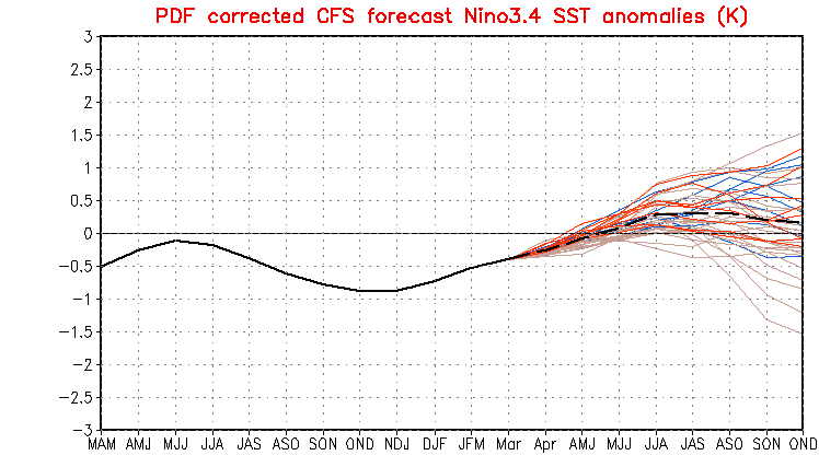 PDF corrected CFS forecast