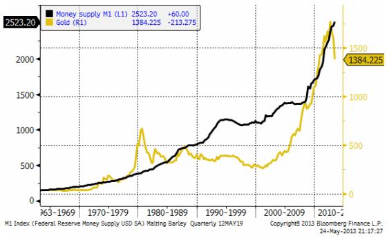 Diagram över penningmängd (M1) och guldpriset