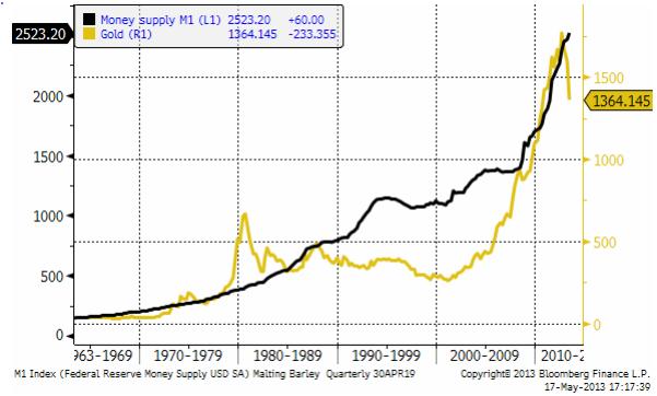 Mängden pengar i M1 för USA och guldpriset i dollar