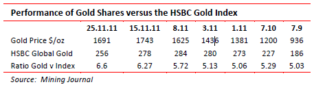 Performance of gold shares versus HSBC gold index