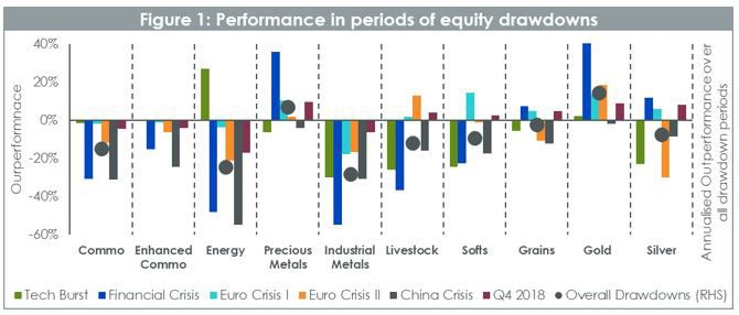 Performance in periods of equity drawdown